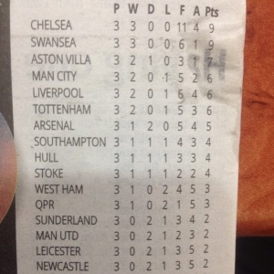 Man Utd 14th Place