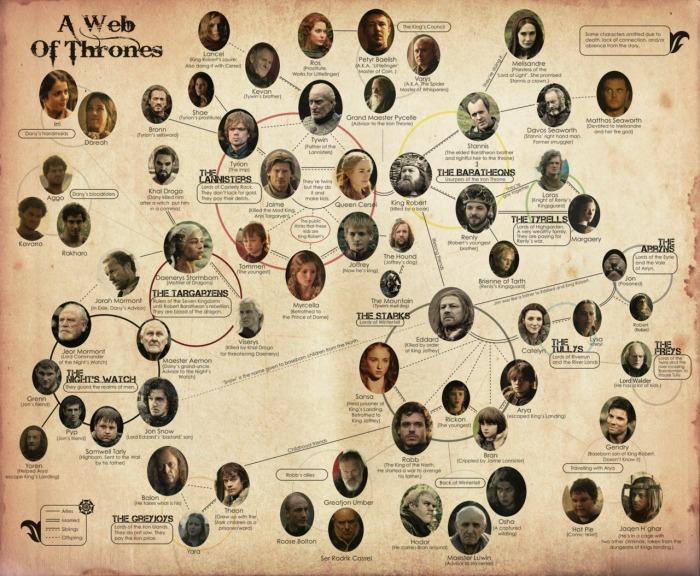 A Web of Thrones